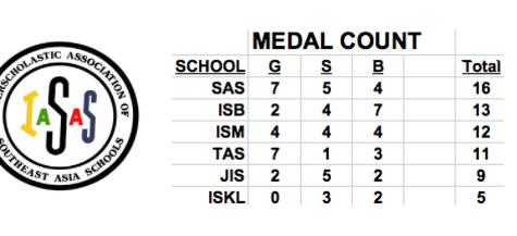 ISB's IASAS Performance